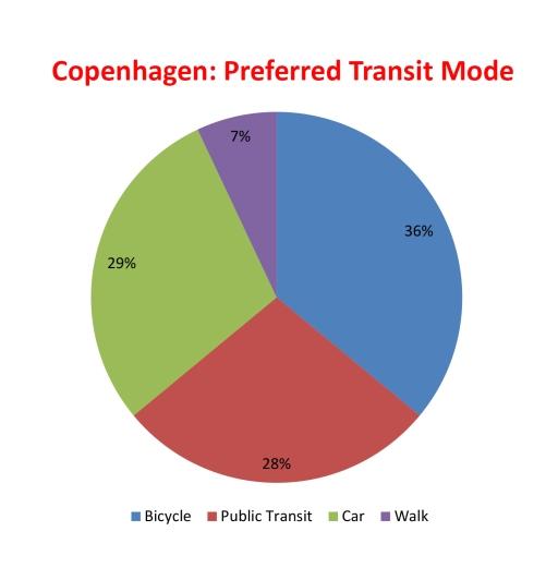 copenhagen transit mode chart